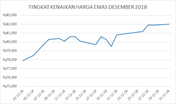 Grafik Emas Mini Desember