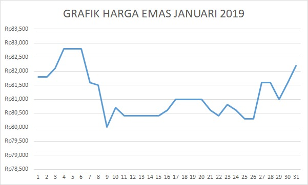 Grafik Emas Mini Januari